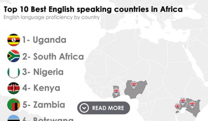Uganda Has the best English Speakers in Africa